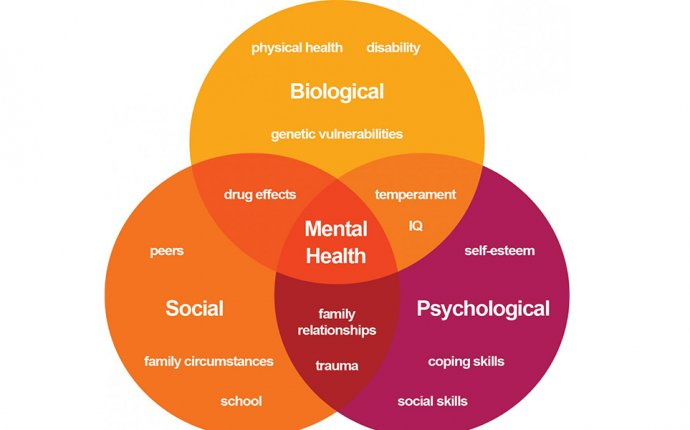 Similiar Types Of Mental Disorders Keywords