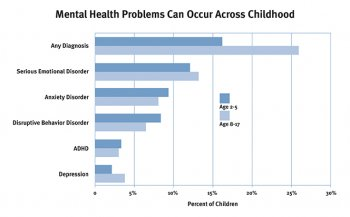 Mental Health Problems Can Occur Across Childhood. Source: Egger & Angold (2006). Credit: Center on the Developing Child.
