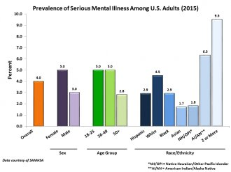 Prevalence of Serious Mental Illness Among U.S. Adults (2015)
