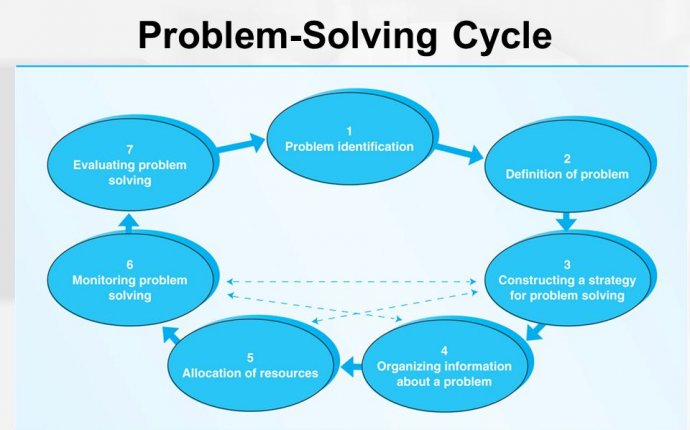 Problem-solving Psychology